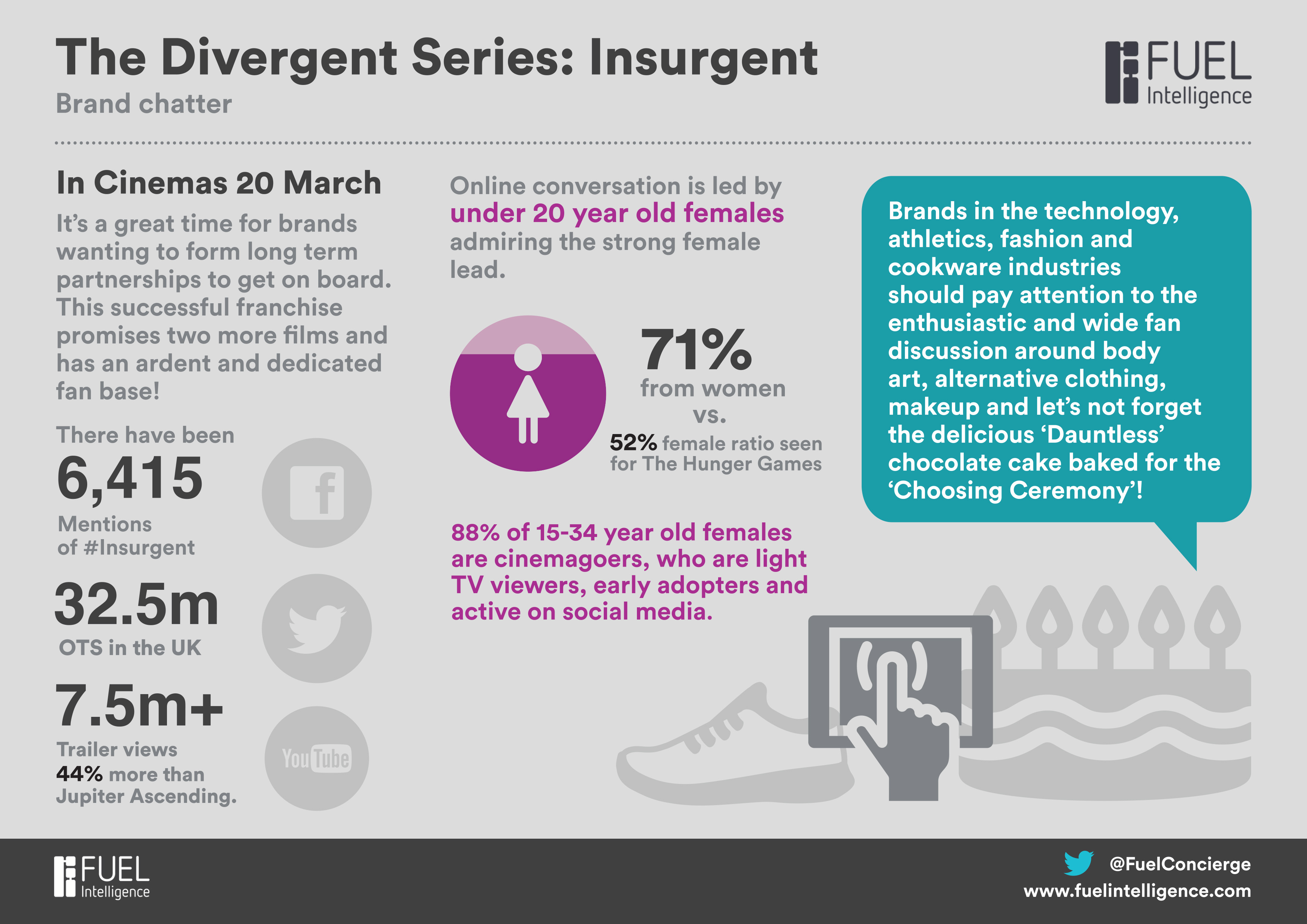 The Divergent Series: Insurgent – analysing the brand